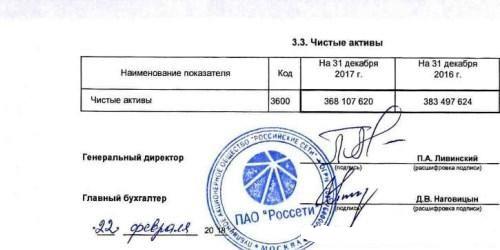 Сомнительные успехи ПАО Россети при Павле Ливинском
